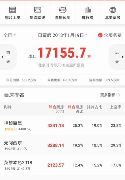 2018票房排行榜_除了票房冲击600亿,今年影市幺蛾子依旧多