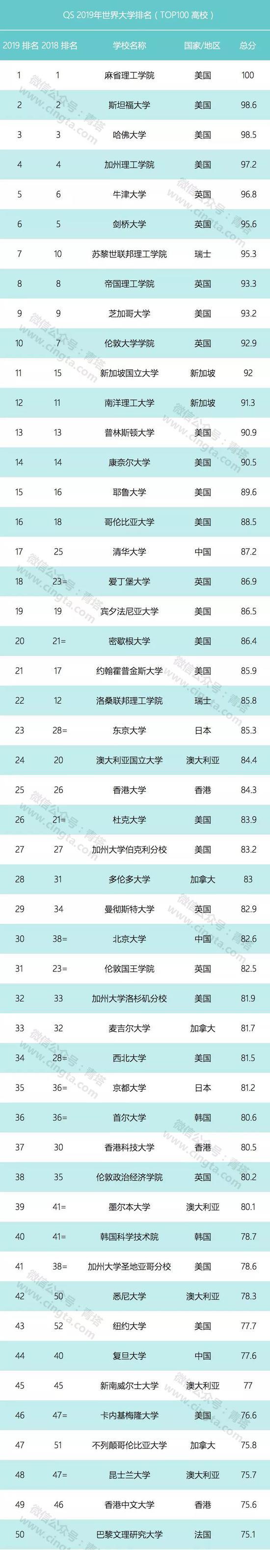 2018高校排行_2018中国大学排行榜 3所晋升世界一流大学 黑龙江有哪所