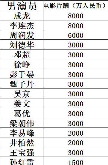 2019明星片酬排行榜_揭秘女星片酬排行名单