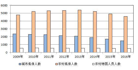 余姓人口数量_...(2005年)余姓人口
