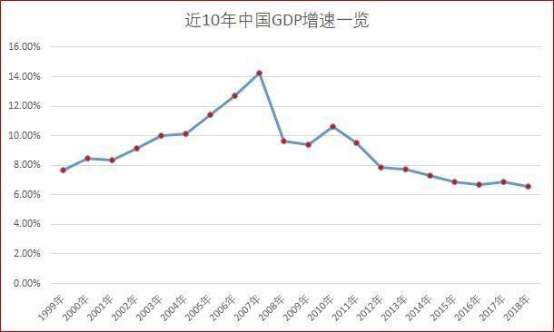 2019年各省gdp排名_最新 2019年上半年各省GDP排名,你家乡如何