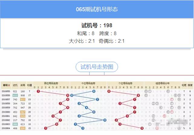 表情 福彩3D第065期试机号 金码分析与推荐 彩票技巧大全 时时彩计划 北京赛车  表情