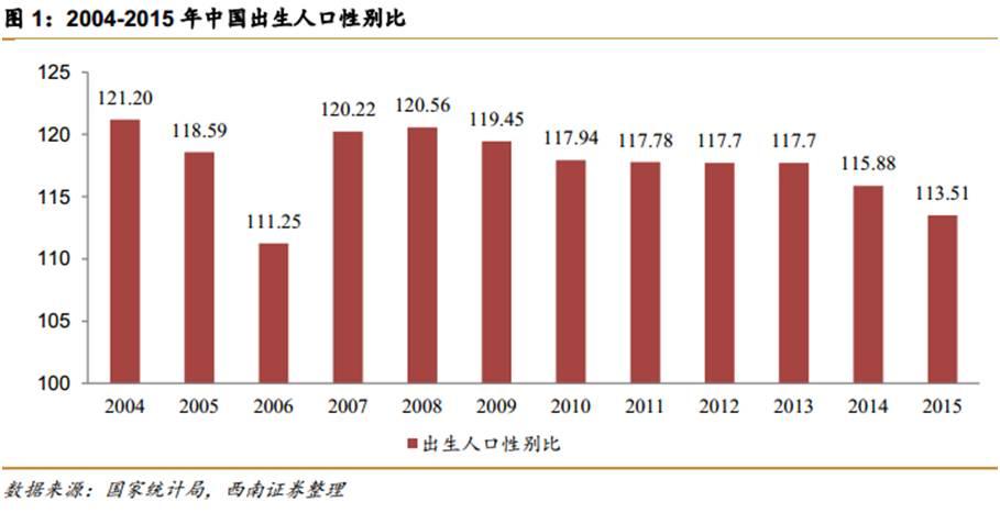 中国人口出生图_图6 中国出生人口预期寿命变化-中国人口新闻