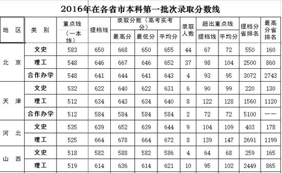 表情 北京外国语大学2016年各省录取分数线 分数线 北京外国语大学 新浪教育 新浪网 表情