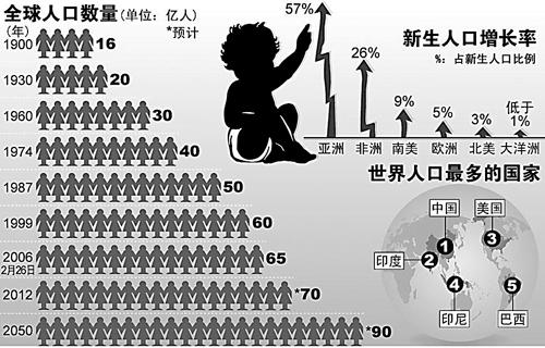 世界人口组织_据世界人口组织预测,2050年,世界人口将由2015年的73亿增长到92.