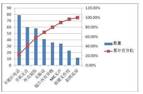 excel2010柏拉图制作_Excel2010教程平面设计求职信400字图片