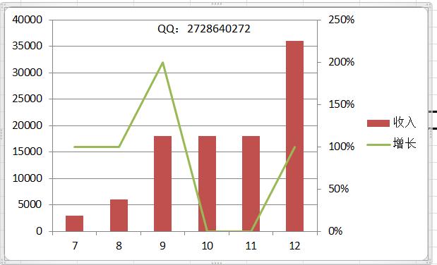 怎么在excel2010中创建组合图表?在excel2010中创建组合图表的教程