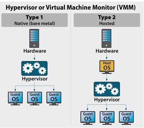 技術分享:Hypervisor服務器