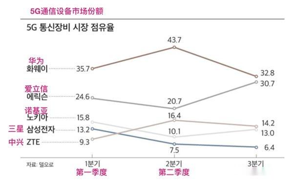 全球5G設備市場排名:華為第一,中興第三,愛立信成最大贏傢