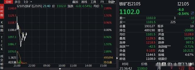 """大商所對""""瘋狂的石頭""""再出手:鐵礦石期價一度跌近3%"""