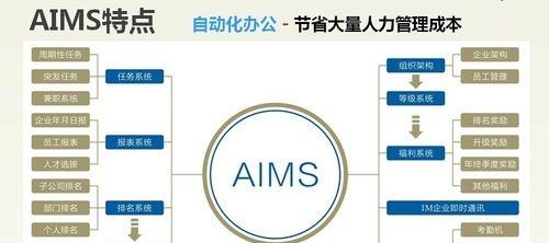 AIMS一招教你玩转管理 详细始末
