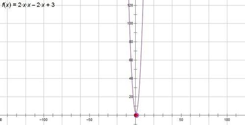 几何画板如何绘制二次函数,看完你学会了么