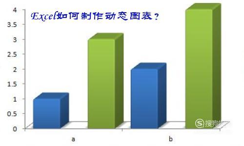 Excel如何制作动态图表?,涨知识了