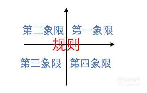 时间管理四象限法则,详情介绍