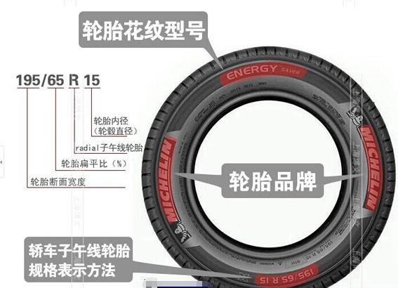 教你怎么看汽车轮胎标