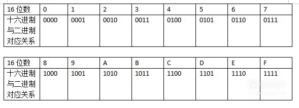 二进制数与十六进制数之间如何互相转换