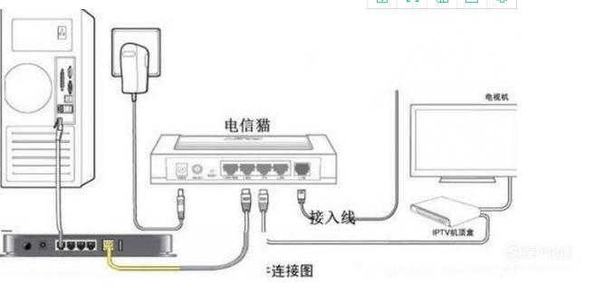怎样连接和设置光猫和路由器