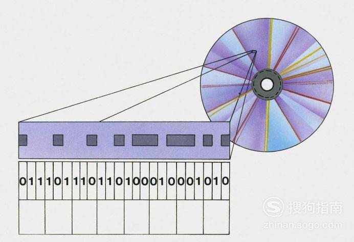 数据结构入门--如何学习数据结构 涨知识了