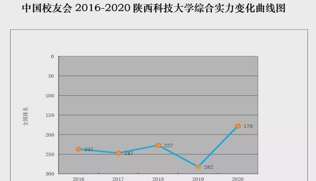 天天魔域私服官网跃升104位!陕科大在校友会2020大学排名跻身同类高校第一方阵