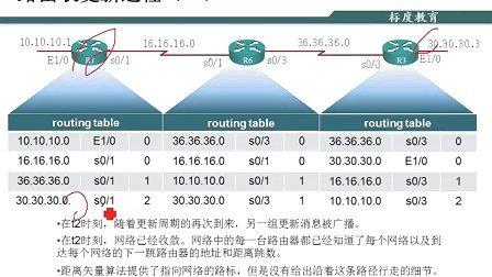 郑州网络+安全CSO安全第8章路由协议原理-2距离矢量路由选择协议