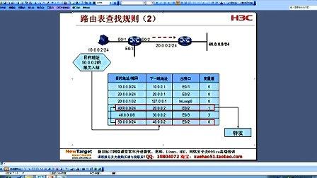 H3CNE第21章:IP路由原理
